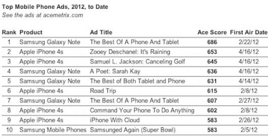 Apple iPhone 4S: gli utenti americani apprezzano le nuove pubblicità su Siri