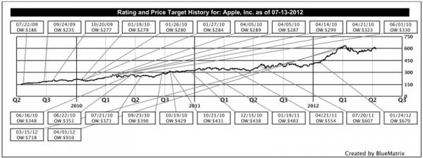 Azioni Apple? Un ottimo acquisto, secondo gli analisti