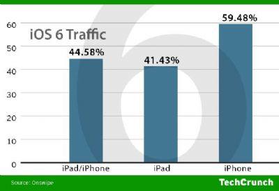 Apple iOS 6 installato sul 60% degli iPhone