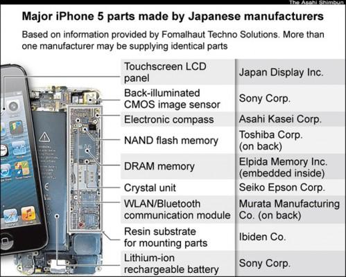 Apple iPhone 5 è formato principalmente da componenti giapponesi