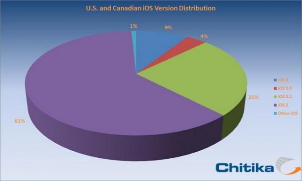 L'aggiornamento iOS 6 è stato installato su oltre il 60% dei dispositivi Apple