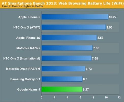 LG Nexus 4 non ha una buona autonomia