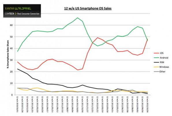 Le vendite di iPhone 5 fanno tornare in vetta Apple nel mercato USA