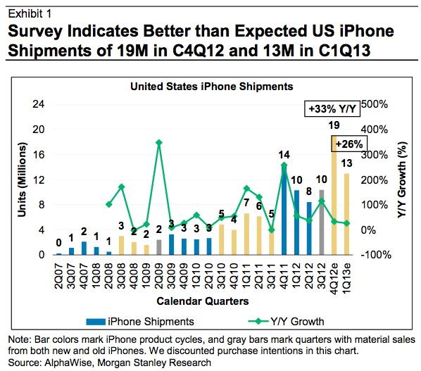 Morgan Stanley: la domanda di iPhone negli USA è forte