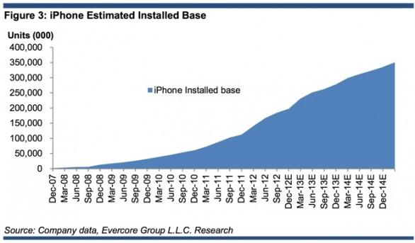 Apple potrebbe aver venduto 50 milioni di iPhone a Natale
