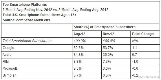 Samsung e Android continuano a dominare negli USA