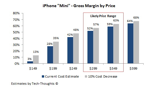 Apple iPhone Mini: possibile prezzo 349 dollari