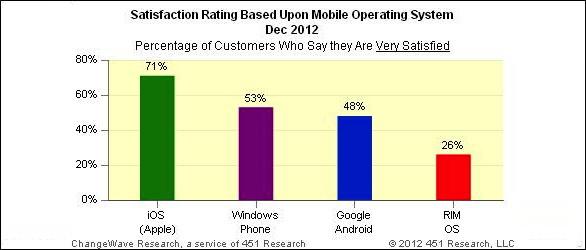 Apple iPhone: negli USA il 70% dei possessori è soddisfatto