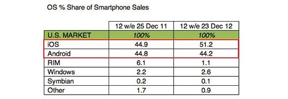Apple iPhone sempre più diffuso negli USA