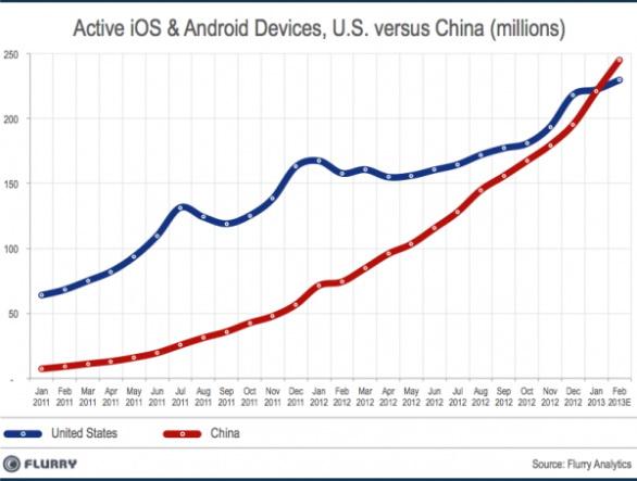 Cina: il mercato smartphone supera quello statunitense