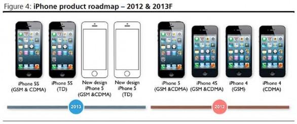 iPhone 5S potrebbe essere annunciato a Giugno, assieme a iOS 7