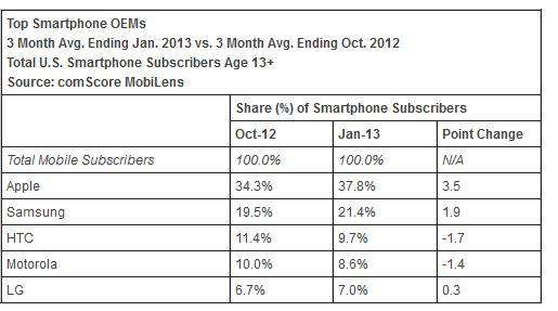 ComScore: crescita iPhone negli USA sale al 3.5%