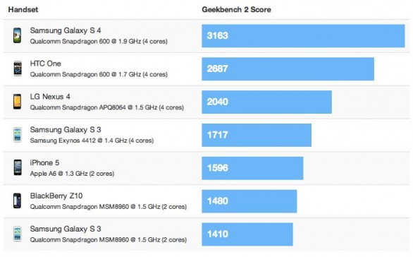 Samsung Galaxy S4 migliore dell'iPhone 5 nei benchmark