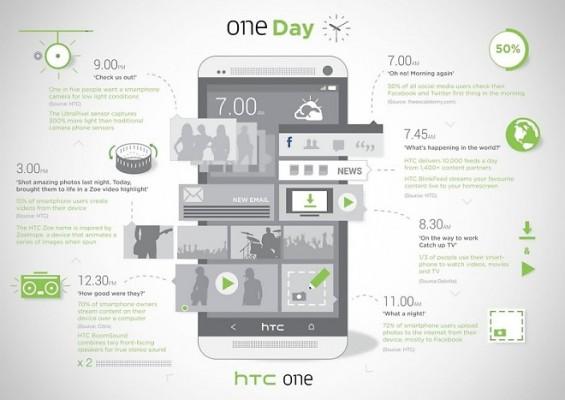 """HTC One: nuovo infografica pubblicitaria """"One Day"""""""