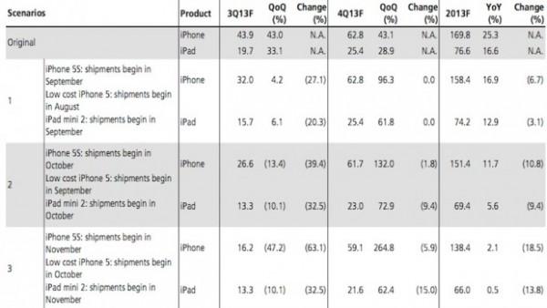Apple iPhone 5S e iPhone low cost potrebbero arrivare in ritardo sul mercato