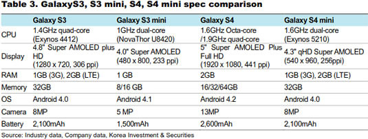 Samsung Galaxy S4 Mini: possibile con il processore Exynos 5210 dual core da 1.6 Ghz