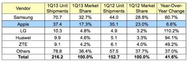 Apple: diminuiscono le quote di mercato nel settore smartphone, secondo IDC