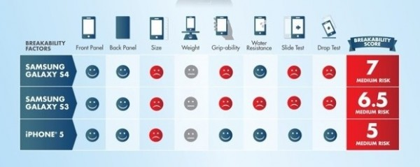 Apple iPhone 5 più resistente del Samsung Galaxy S4, secondo SquareTrade
