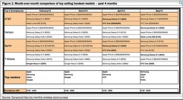 Samsung Galaxy S4 supera l'iPhone 5 negli USA