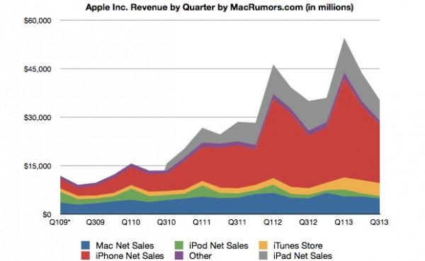 Apple risultati finanziari Q3 2013: crescita soltanto dell'iPhone