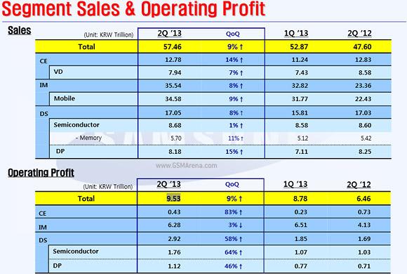 Samsung: profitto record di 8.5 miliardi di dollari nell'ultimo trimestre fiscale
