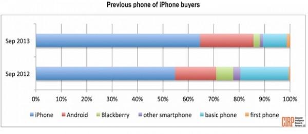 iPhone 5S e iPhone 5C non interessano tanto ai possessori dell'iPhone 5