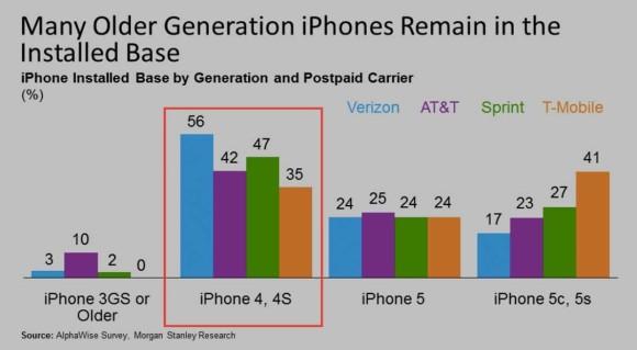 iPhone 6: gli analisti si aspettano un record di vendita al lancio